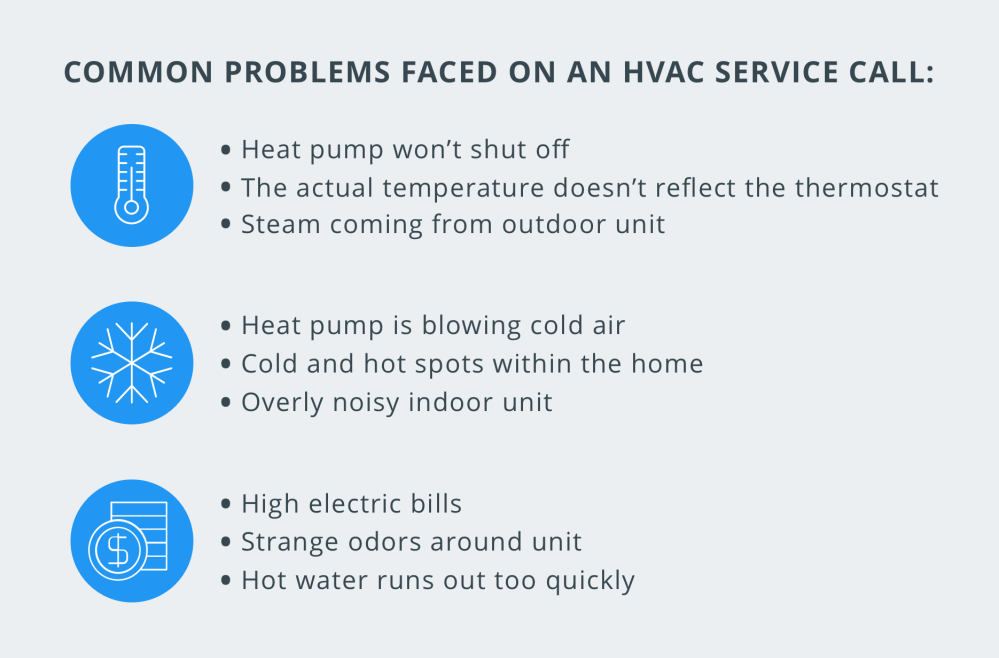 medium resolution of common problems faced on an hvac service call