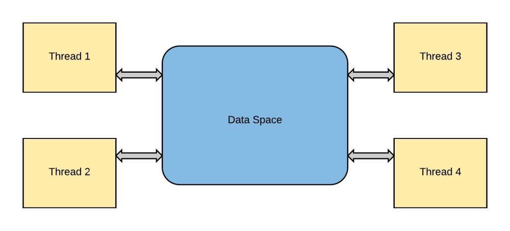 medium resolution of threadingsamedataspace