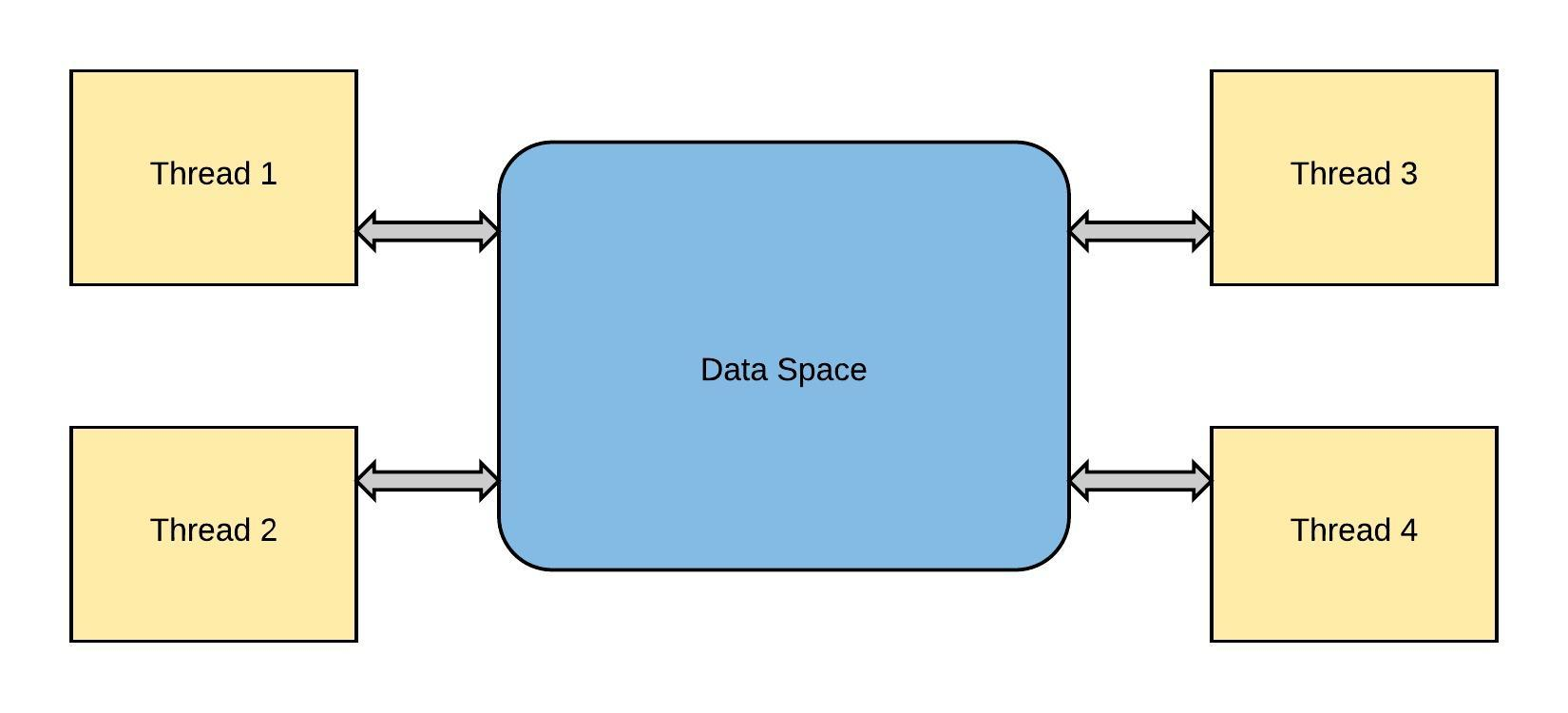 hight resolution of threadingsamedataspace