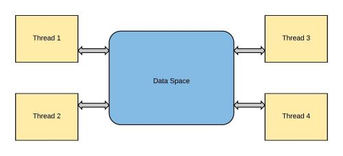 small resolution of threadingsamedataspace