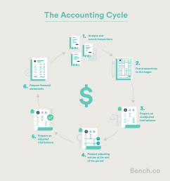 A Beginner's Guide to The Accounting Cycle   Bench Accounting [ 2173 x 2006 Pixel ]