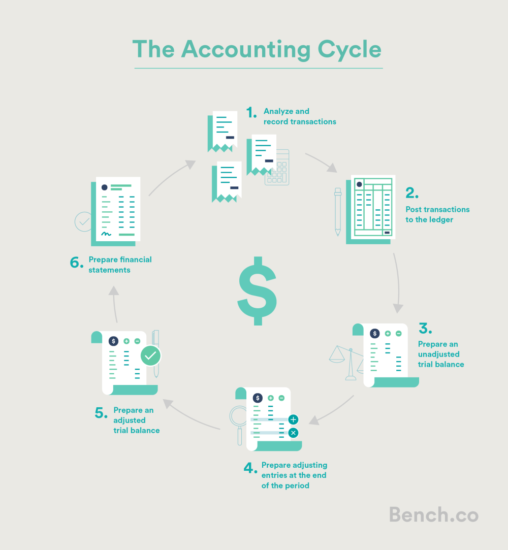 medium resolution of A Beginner's Guide to The Accounting Cycle   Bench Accounting