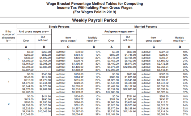 Payroll Tax What It Is How To