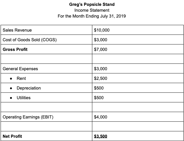 Cash flow and profit are not the same things, but both sufficient amounts and a reasonable profit are essential for a company's survival. Cash Flow Statement Explanation And Example Bench Accounting