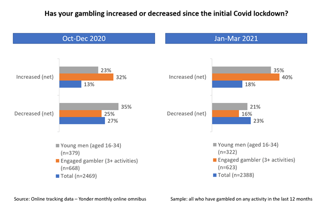 Has your gambling increased or decreased since the initial Covid lockdown?- the image shows two separate sets of graphs. Both sets are made up of two bar charts. The bar charts are made up of three categories. The first bar charts in both sets shows the increase in net spend. The second graph in both sets shows the decrease in net spend.