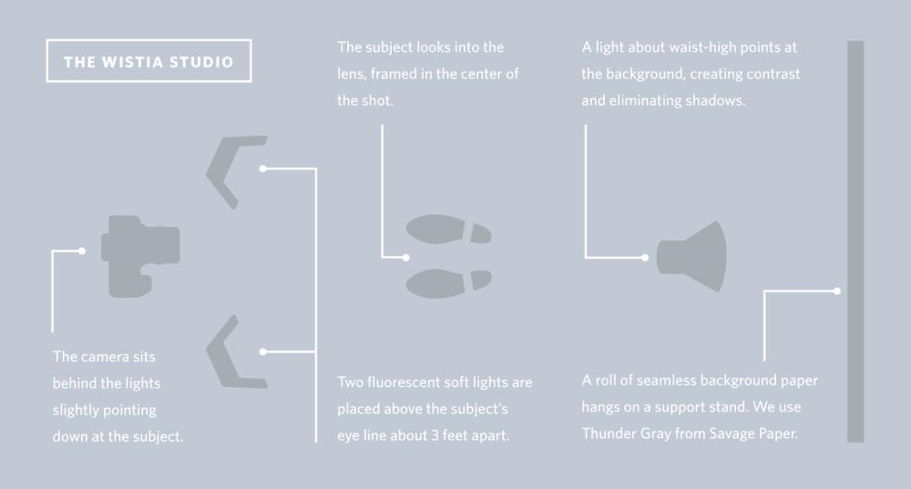medium resolution of lighting setup diagram 76af8440f35fc39a3bc6b0ddd33004c5