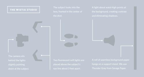 small resolution of lighting setup diagram 76af8440f35fc39a3bc6b0ddd33004c5