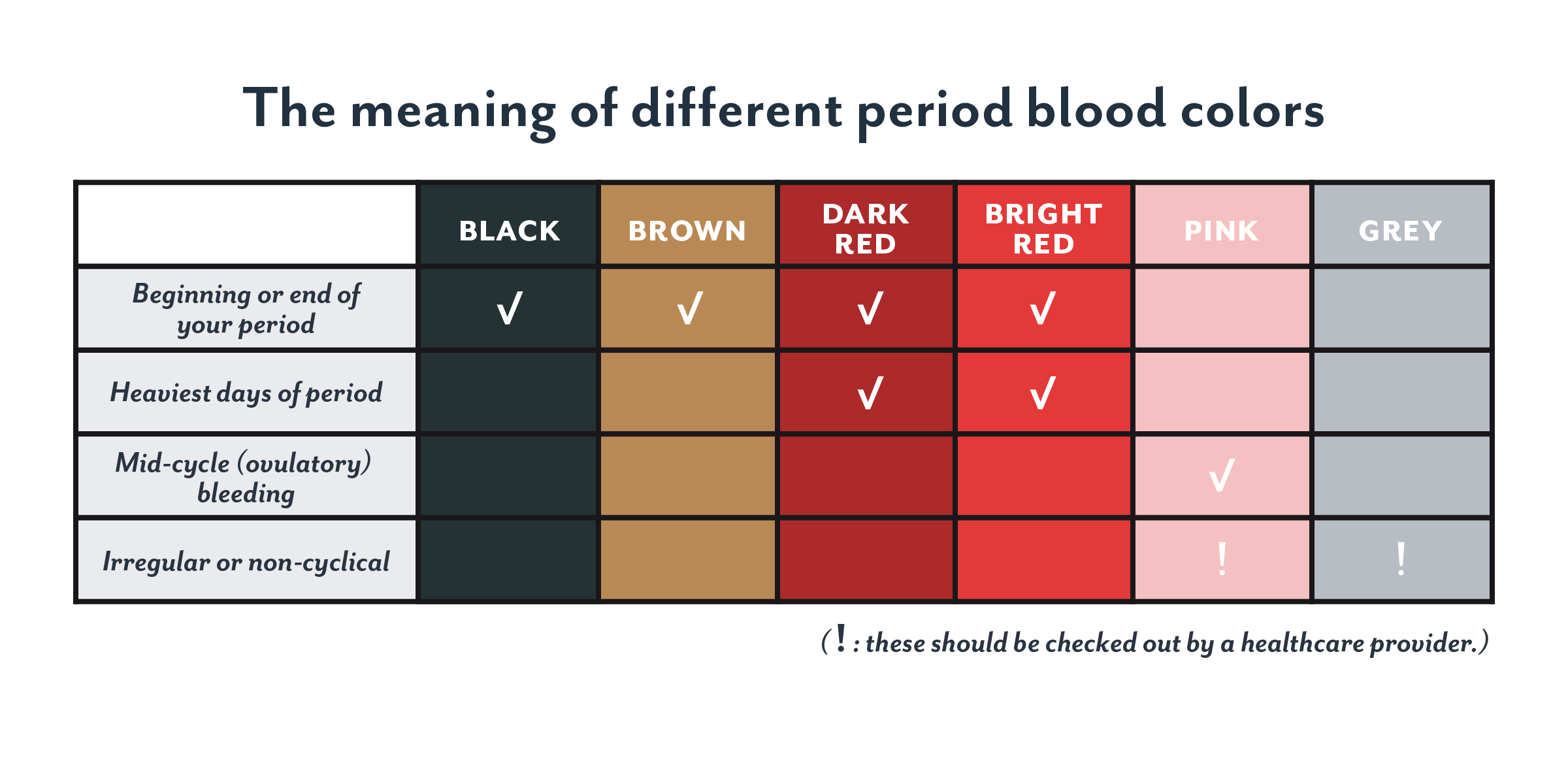 period blood color brown