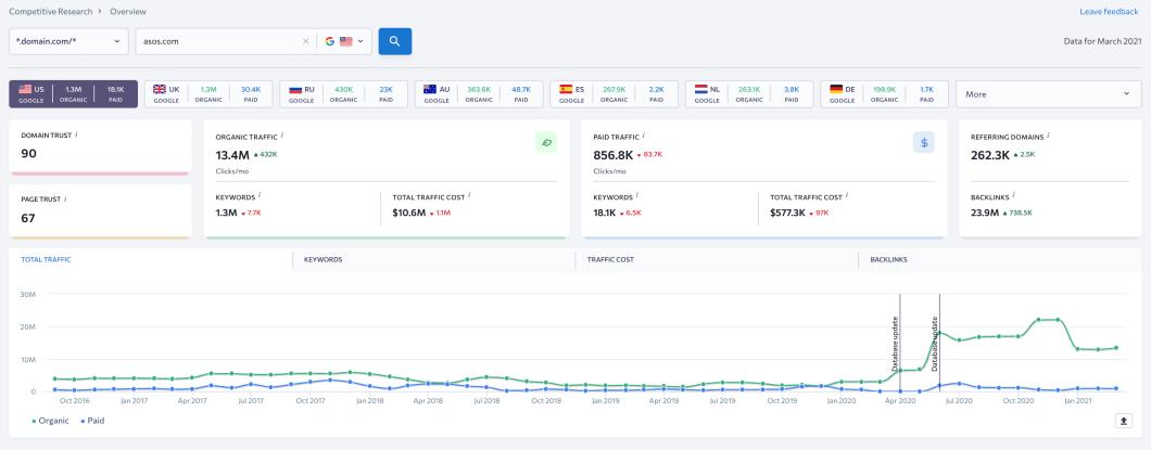 SE Ranking screenshot showing competitors' backlinks