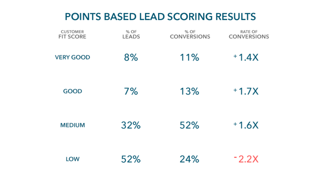 RESULTS-advanced-point-based-lead-scoring@1x