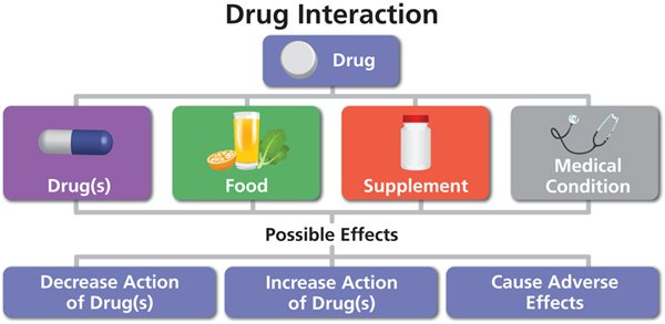 What Is a Drug Interaction?