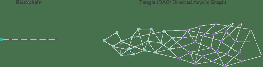 block chain vs tangle