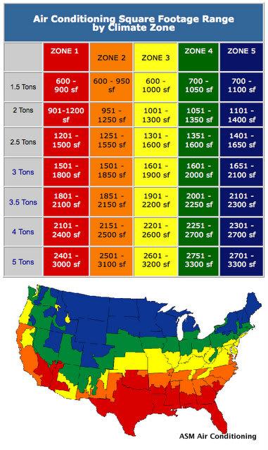Ac Capacity Chart : capacity, chart, Conditioner, Need?, Vivint, Solar