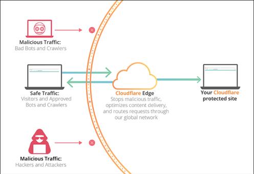 um diagrama mostrando como o Cloudflare funciona para proteger seu site contra tráfego mal-intencionado