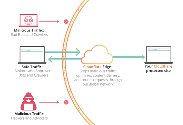 a diagram showing how Cloudflare works to protect your site against malicious traffic