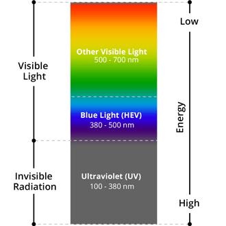 7 blue light facts