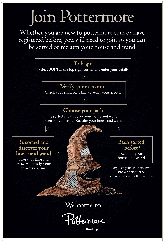 Pottermore All Questions House Quiz : pottermore, questions, house, Sorting, Returns, Pottermore, Wizarding, World