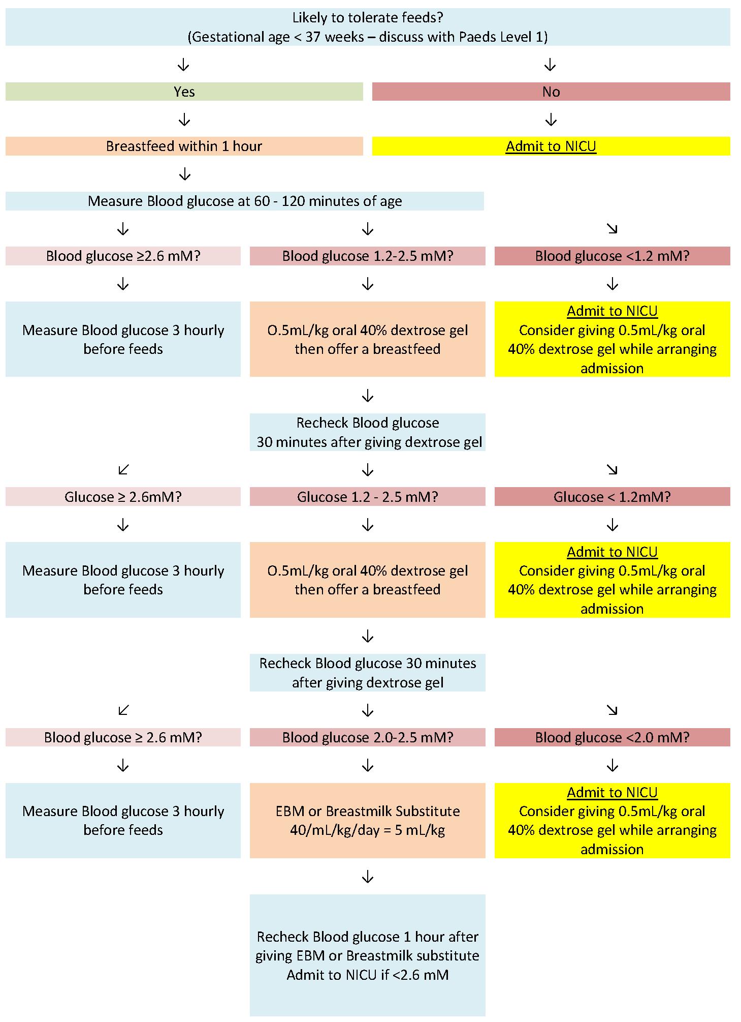 Newborn Blood Sugar Levels Chart : newborn, blood, sugar, levels, chart, Hypoglycaemia, Neonate