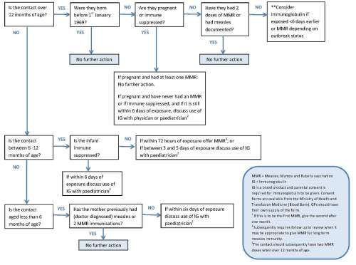 small resolution of updated management of contacts in measles algorithm