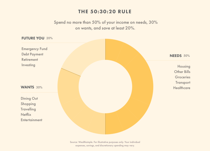 How to Follow the 50/30/20 Rule | Wealthsimple