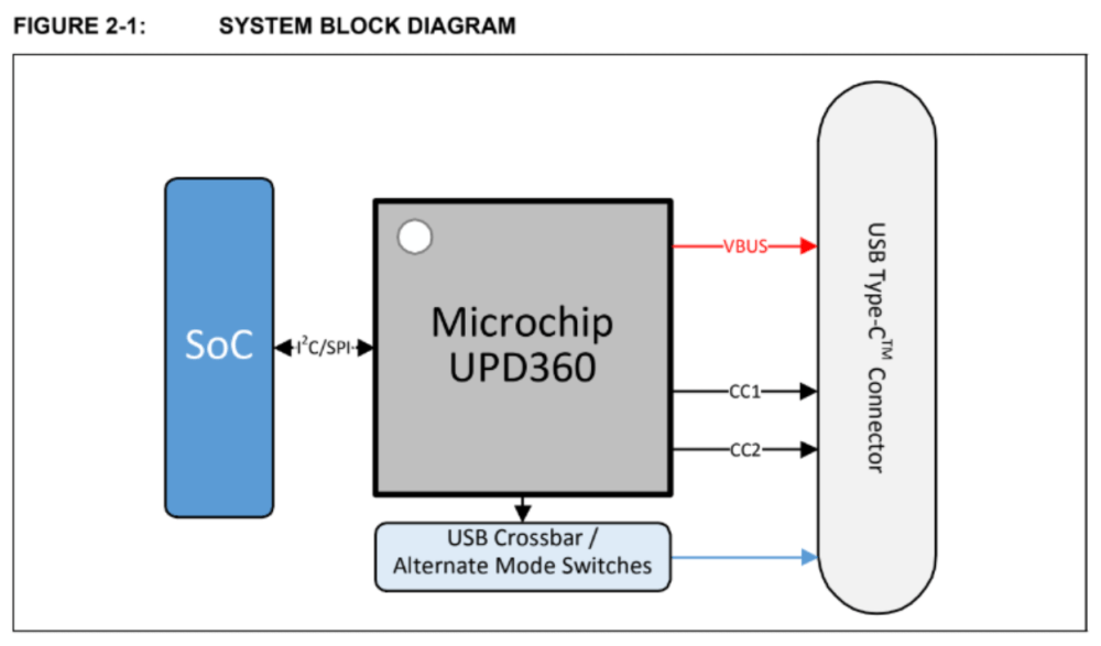 medium resolution of found on page 7 of upd360 highly integrated small form factor usb type c power delivery 2 0 port controller datasheet