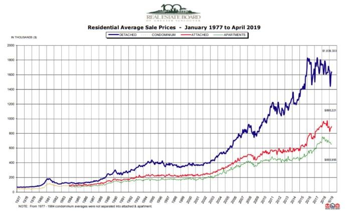 Metro Vancouver home price history