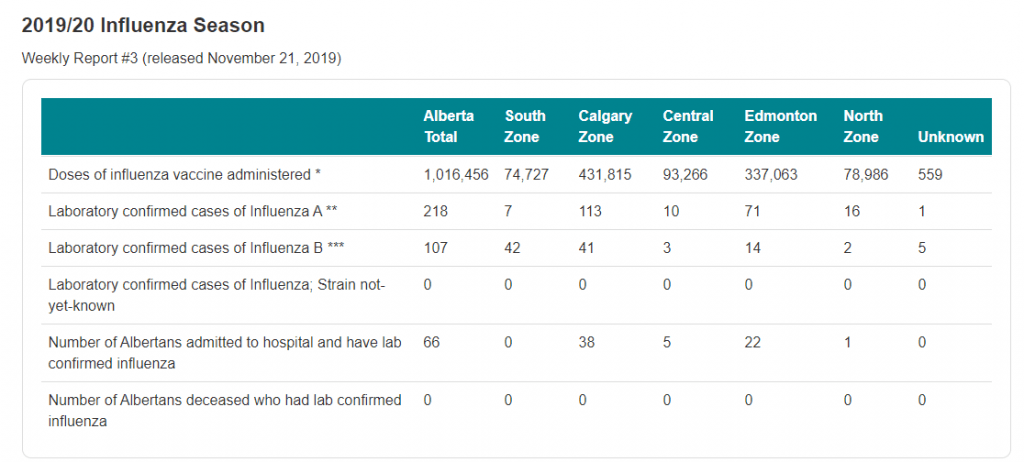 Over 300 Albertans have caught the flu so far this year   News