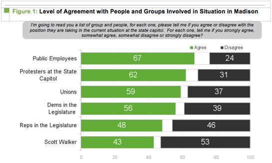 A New Poll Shows Scott Walker's Numbers Plummeting