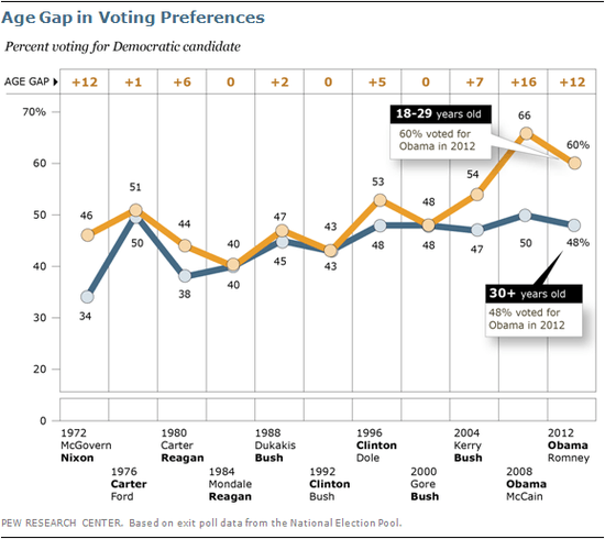 Exit poll data on the partisan preferences of young voters 1972-2012.