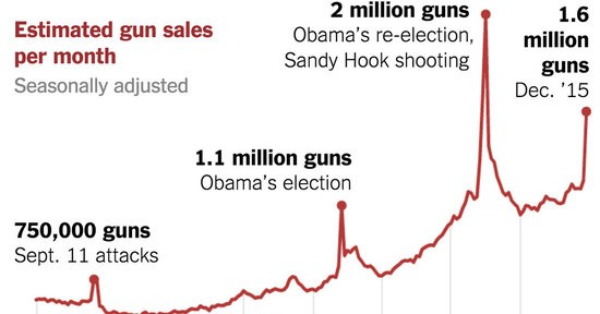 gun-sales-terrorism-obama-restrictions-1449710314128-facebookJumbo-v6_1_.jpg