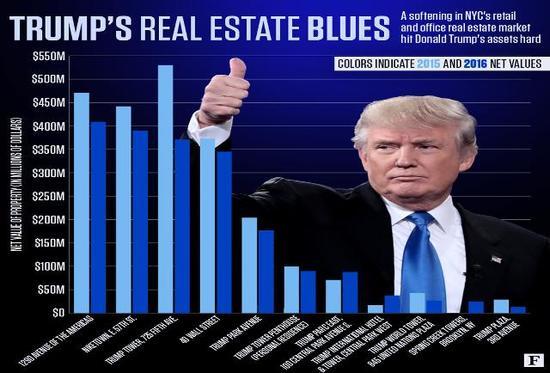 Trumps-Real-Estate-Blues_1_.jpg