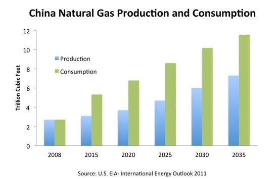 chinanaturalgassupplyanddemand_large_1_.jpg