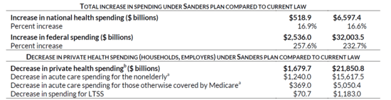Changes in 2017 compared to changes in 2017-2026 from a single payer healthcare plan outlined by Senator Sanders.