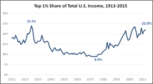 Share-of-total-us-income-1913-2015-1.png