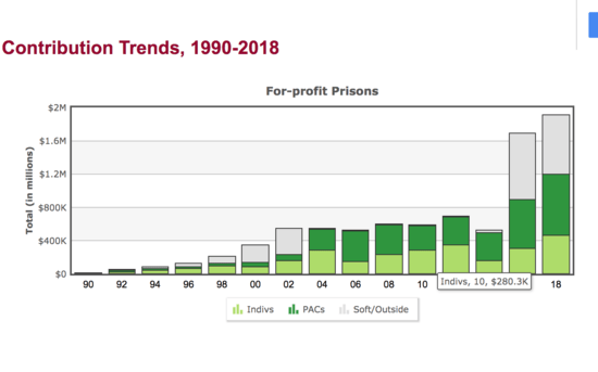 graph showing the contribution trends of these for-profit companies and their record of donating to politicians