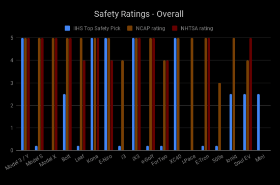 SafetyRatings-Overall4.png
