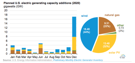 2020 predictions for electricity additions