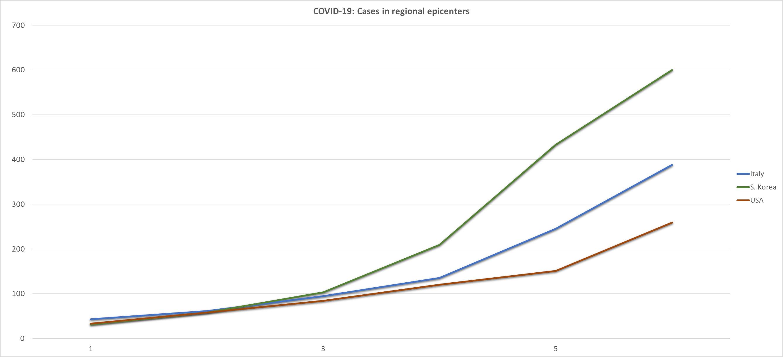 As coronavirus numbers increase in U.S., so does the threat ...