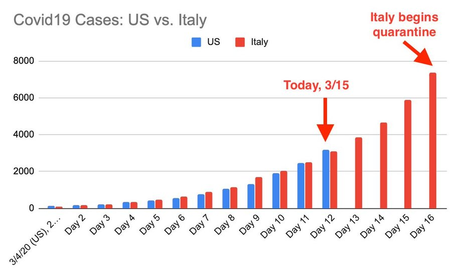 Italy the Worst Case Scenario For COVID-19 in the U.S.