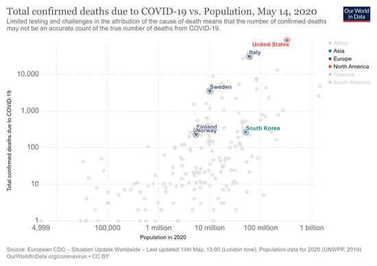 total-confirmed-deaths-due-to-covid-19-vs-population.png