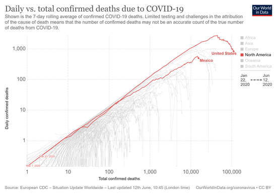 confirmed-covid-19-deaths-total-vs-daily.png
