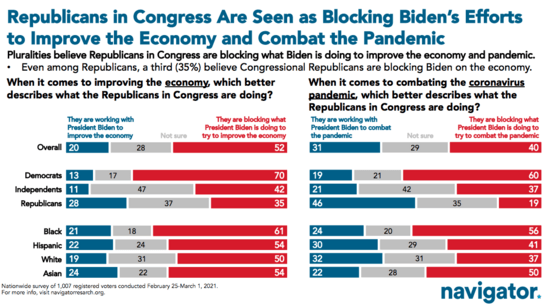 "Chart showing 52% of voters view congressional Republicans as ""blocking"" Biden"
