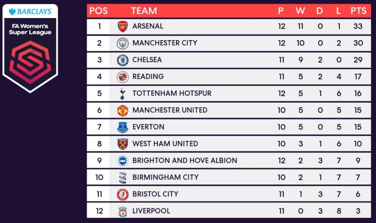 Http //Premier League Table / The Stats Behind Sunderland ...