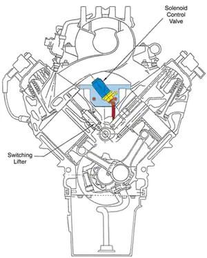 5 7 Hemi Mds Solenoid Wiring Diagram, 5, Free Engine Image