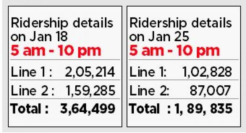 Metro turned out to be a lifesaver for commuters during the bandh