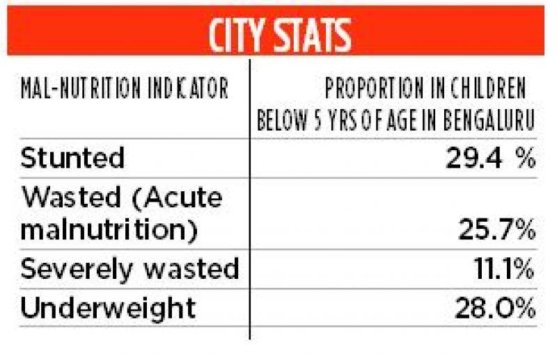 City Stats