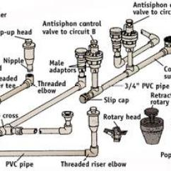 Lawn Sprinkler Valve Diagram Brain Pons How To Install A System | Doityourself.com