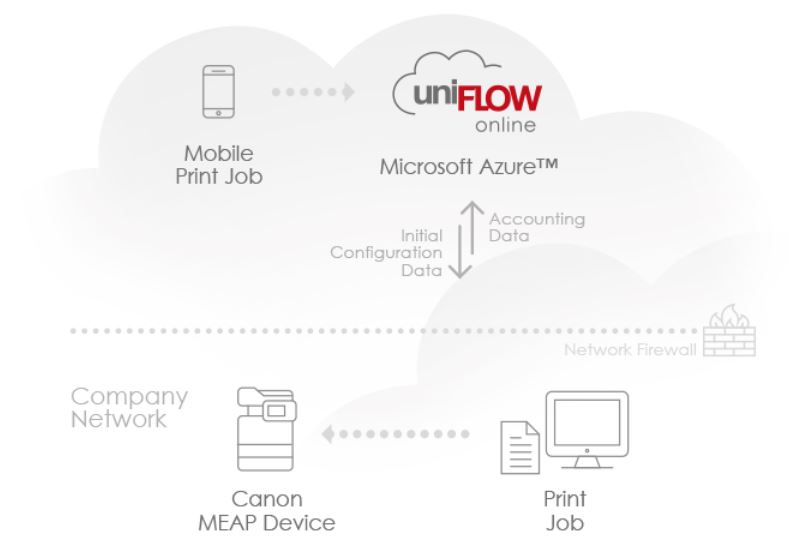Canon startet Cloud-Print-Management aus der Azure-Cloud