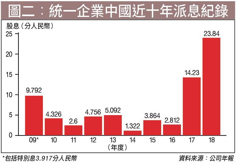 統一企業中國(00220)拒減價 變身高息股 派息遞增可期 | 股票 | 投資 | 經濟一週