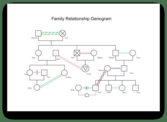 Free Genogram Maker - Online or Desktop - Edraw Max